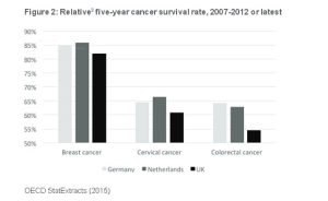 NHS 5-year cancer survival rate OECD