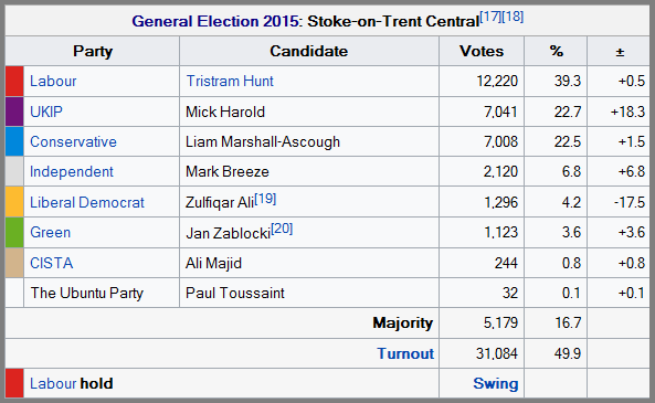 stoke-ge-2015-results-pcs