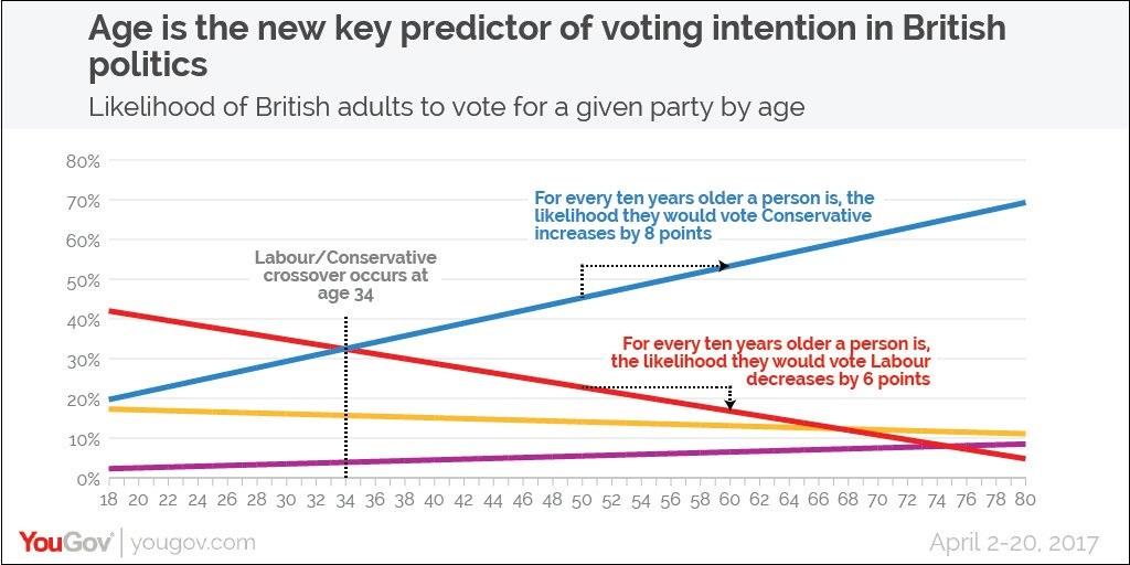 Age predictor UK politics