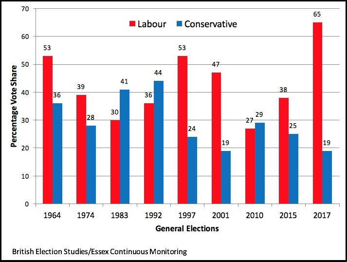 Under 30s support Lab & Con since 1964
