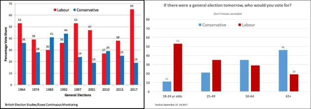 Hist under-30s support Labour & Sep 17 vote intent by age comp