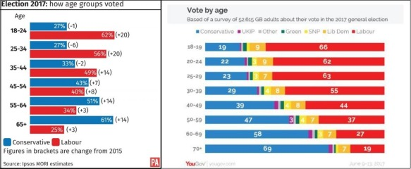 UK GE2017 voting by age groups comp