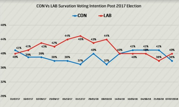 Con vs Lab voting intentions, post May Chequers surrender