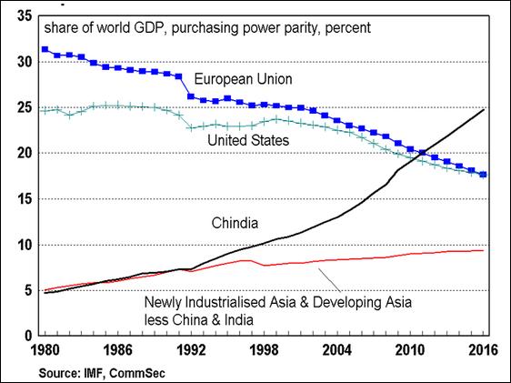EU share of global GDP PPP Jul15