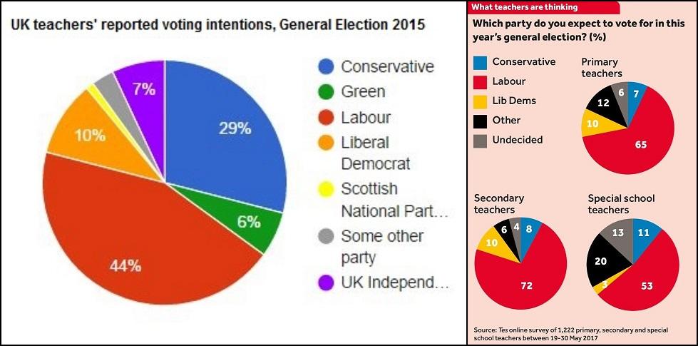 Teachers voting intentions 2015 & 2017 GEs comp