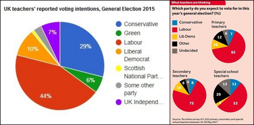 Teachers voting intentions 2015 & 2017 GEs comp
