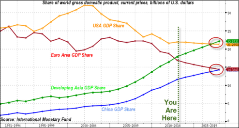 Trade bloc shares of global GDP