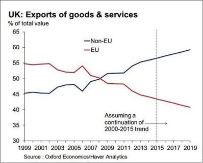 Trend EU vs non-EU exports goods & services 1999-2019