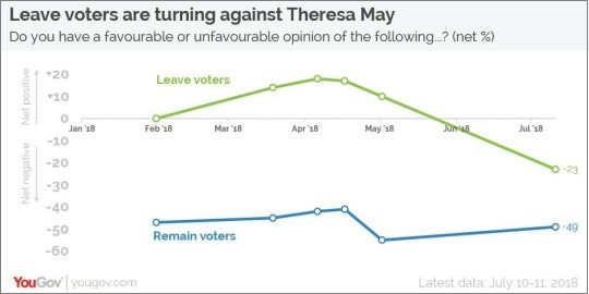 YouGov 1o-11Jul2018 Leave voters abandoning May in droves