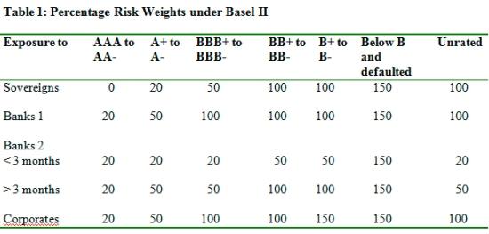 Basel II Risk Weights