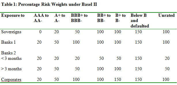 Basel II Risk Weights