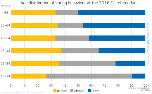EUReferendum voting AgeGroups