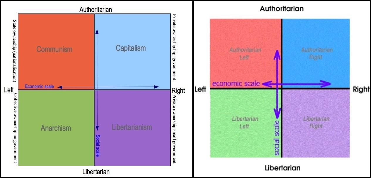 Political Compass Dual Display