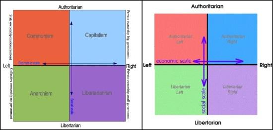 Political Compass Dual Display