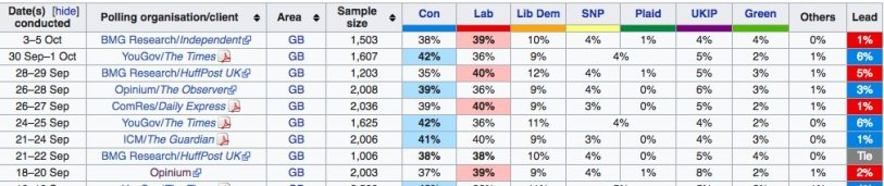 Summary 4 polls since Tory Conf Oct 2018, & May can't even beat the Trots