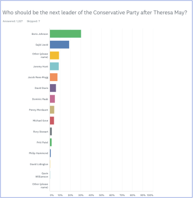 Tory Leader poll Mon 01Oct 2018