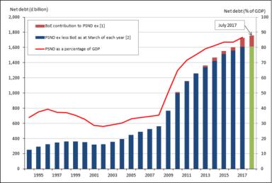 UK national debt vs GDP to 2017-18