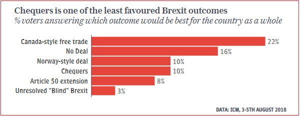 Unpopularity of Chequers deal