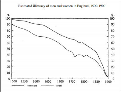 estimated illiteracy, england, 1500-1900