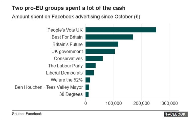facebook spending by pro-eu groups oct 2018-jan 2019