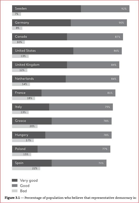 percent believing in popular democracy