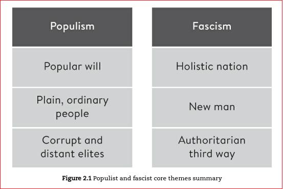 populism vs fascism core themes