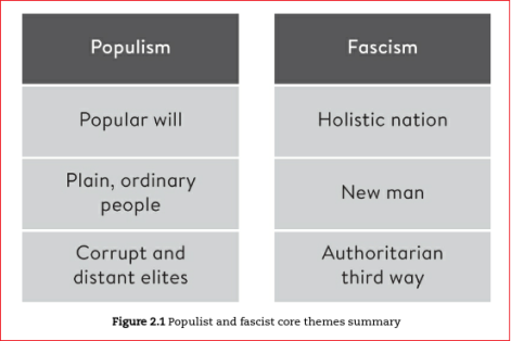 populism vs fascism core themes