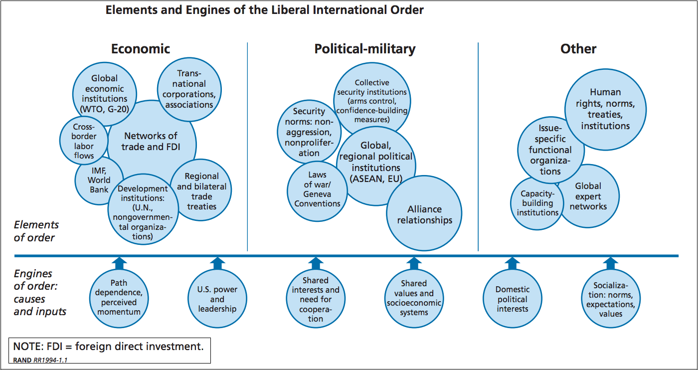 the liberal international order