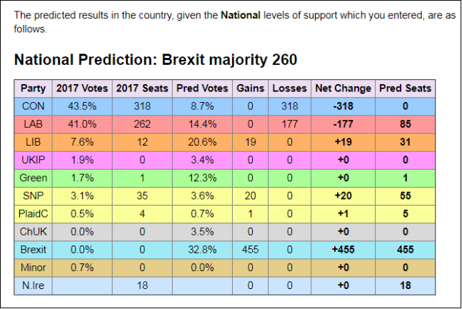 Electoral Calculus W'Mnstr prediction based on parties' Euro-Elections 2019 vote-shares