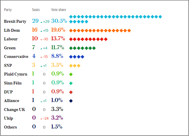 Euro-election final results 28-May-2019