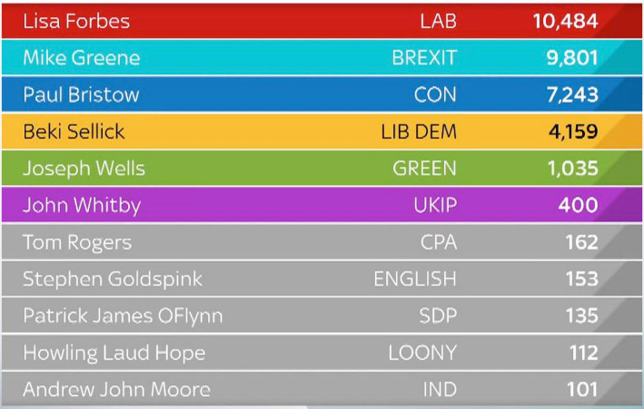 Actual Peterborough result via Sky