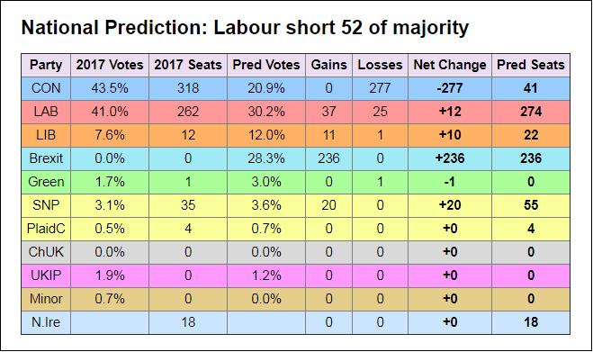 Electoral Calculus HOC off actual result Peterborough by-elex 06-Jun-2019