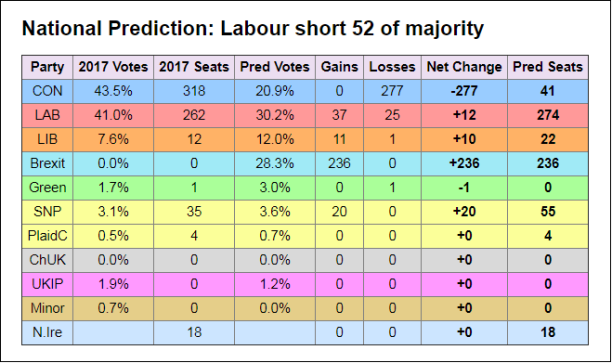 Electoral Calculus HOC off actual result Peterborough by-elex 06-Jun-2019