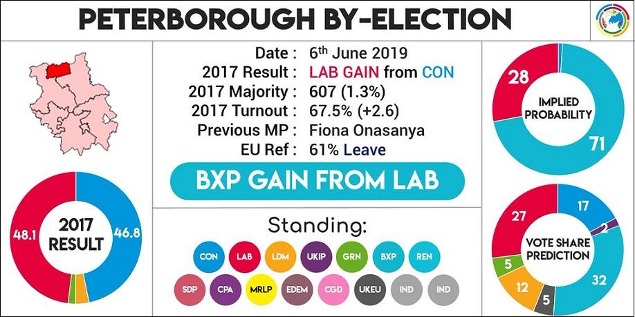 Peterborough by-elex prediction Election Maps UK 05-Jun-2019