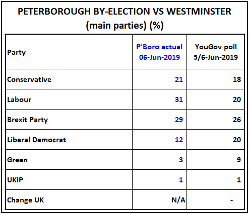 Peterborough by-elex vs nearest Westminster poll