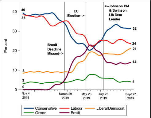 Brexit Election Tracker Goodwin mid-Oct 2019