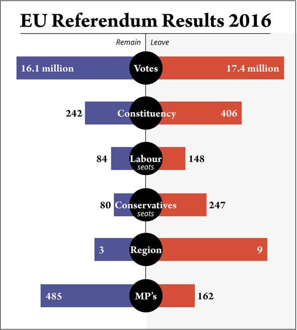EU Ref by votes, regions, parties, constituencies, & MPs