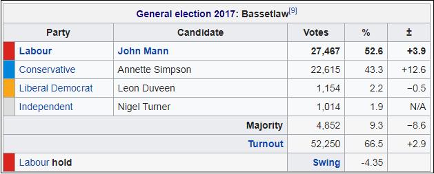 Bassetlaw 2017 GE result