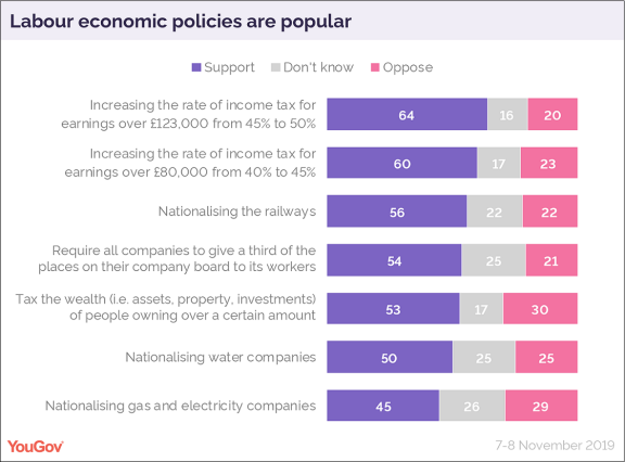 Labour policies popularity YouGov 09-Nov-2019