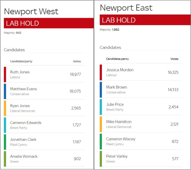 Newport East and West results comp