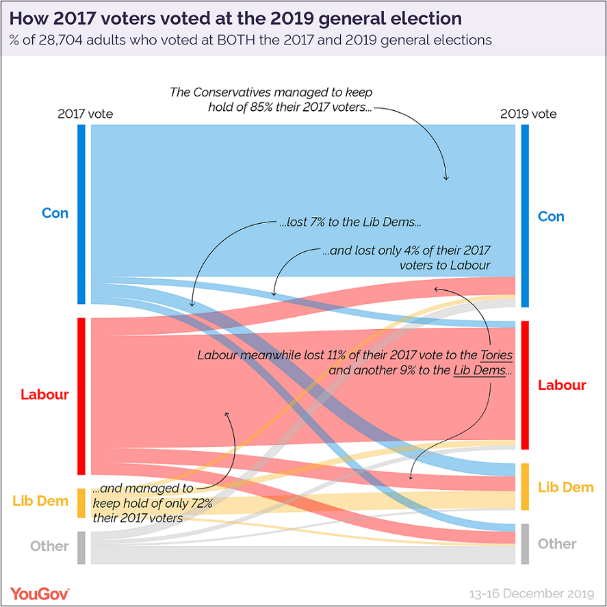 How Britain voted 2019 2017 vote sankey v2-01