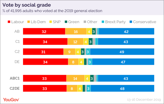 How Britain voted 2019 social grade-01