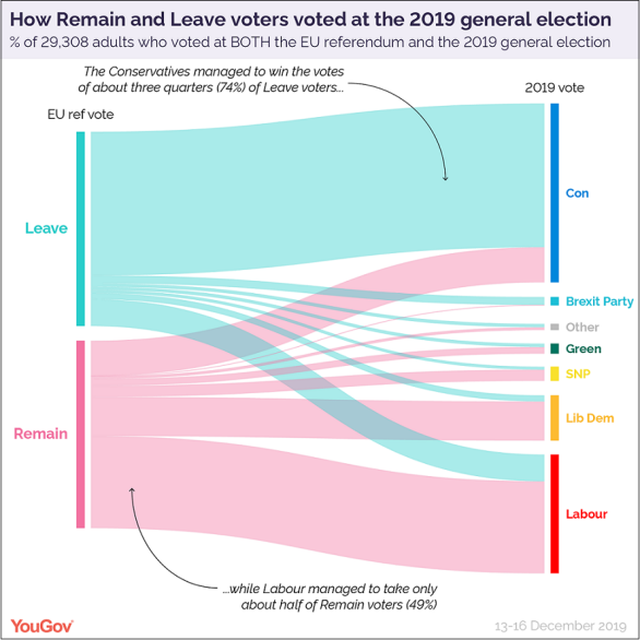 How Britain voted 2019 vs EUref sankey-01
