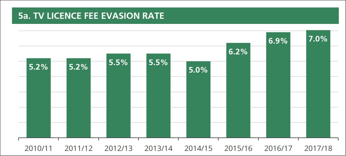 BBC 'licence-evasion' rate 2010-2018