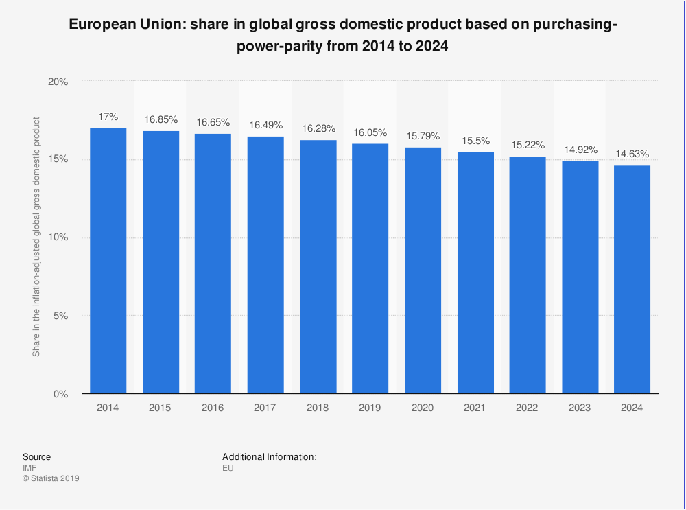 EU declining share global GDP growth