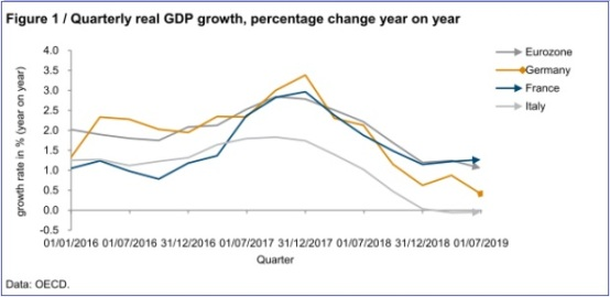 EU quarterly real gdp growth 2016-19