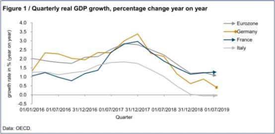 EU quarterly real gdp growth 2016-19